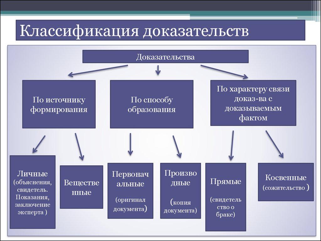 Классификация доказательств